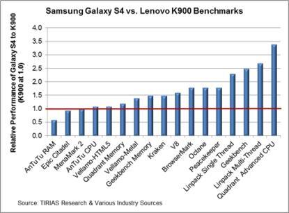 SamsungGalaxyVsLenovo.jpg