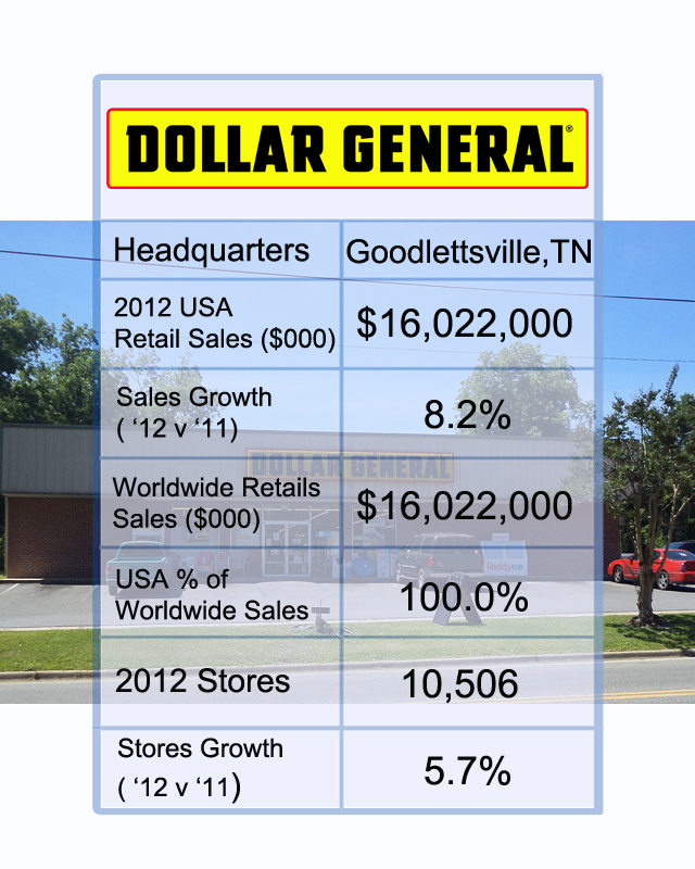 dollar general and the extreme value retailing industry Extreme value discounter dollar tree continues to expand its store network   which area of the industry do you think amazon's entry would shake up  based  on online research and receipt polls conducted by the retailer.