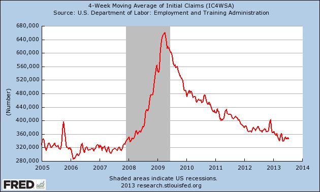 4-Week Average Unemployment Claims