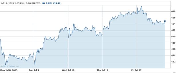 Dell Historical Stock Price June 2020