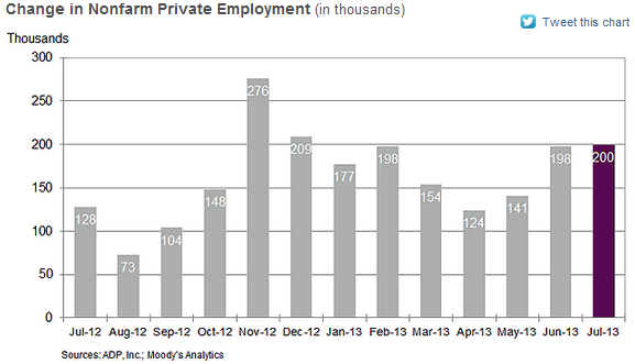 ADP National Employment Report - July 2013 - NER