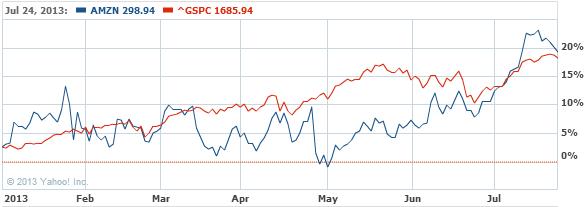 Amazon.com, Inc. Stock Chart - AMZN Interactive Chart - Yahoo! Finance
