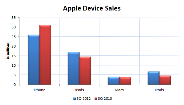 Apple 3Q'13 Device Sales
