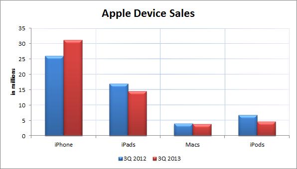 Apple 3Q'13 Device Sales
