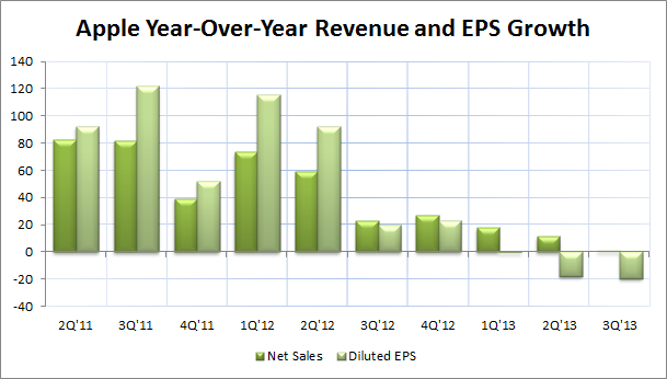 Apple 3Q'13 Earnings
