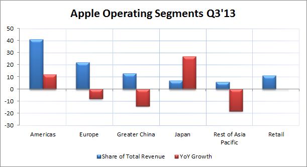 Apple 3Q'13 Operating Segments