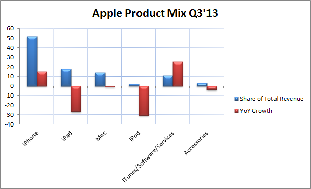 Apple 3Q'13 Product Mix
