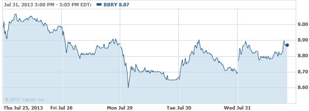 BBRY-20130731