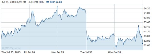 BHP-20130731