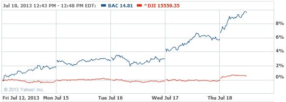 Bank of America Corporation Com Stock Chart - BAC Interactive Chart - Yahoo! Finance
