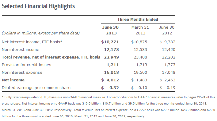 Bank of America - Investor Relations - Financial Releases