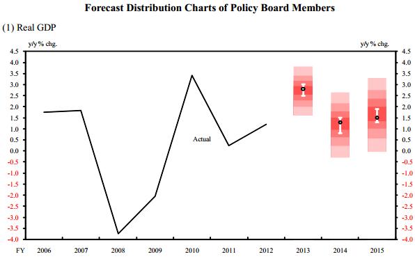 BoJ GDP Forecast
