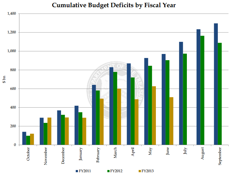 Cumulative Deficit