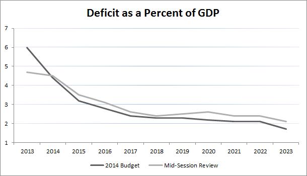 DeficitGDP