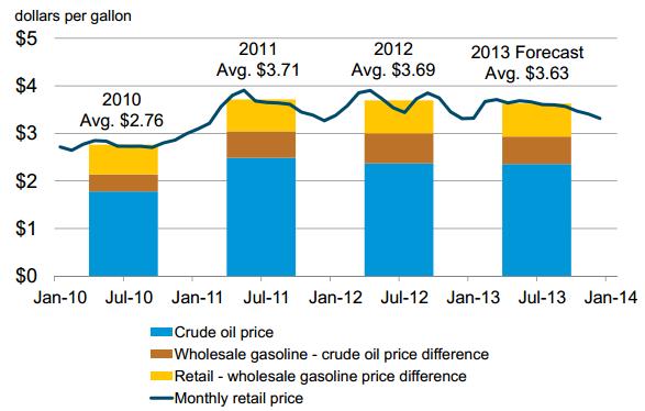 EIA Gas Price Forecast