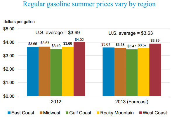EIA Regional Gas Prices