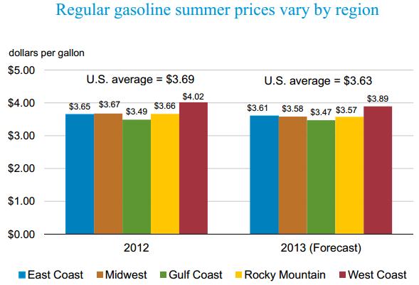 EIA Regional Gas Prices
