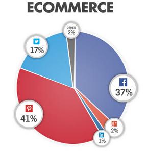 Ecommerce share