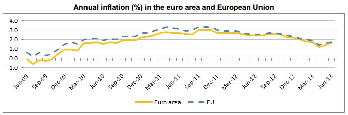 Euro Inflation2