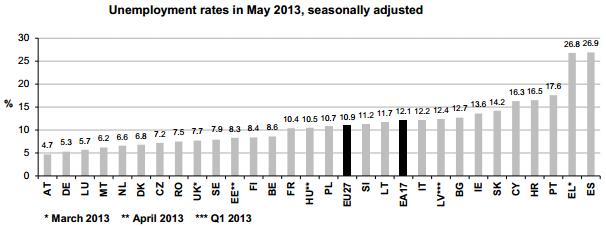 European Unemployment2