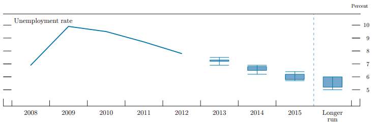 FOMC Unemployment