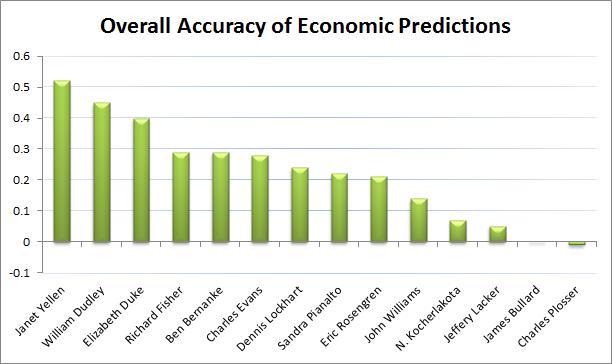 Fed Accuracy