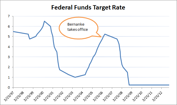 Source: Data from U.S. Federal Reserve
