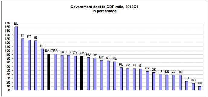 First Quarter Euro Area Debt to GDP