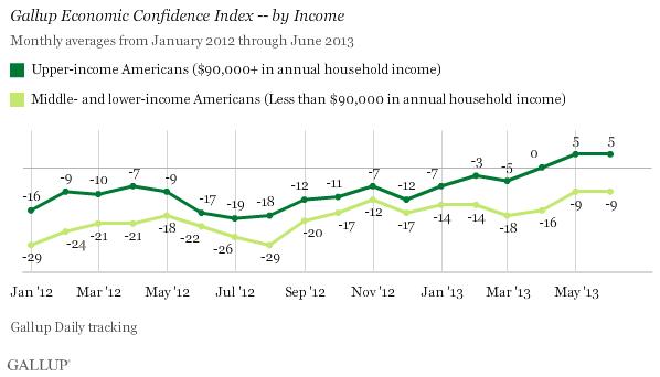 Gallup ECI Income