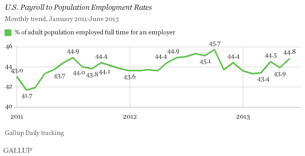 Gallup Payroll to Population