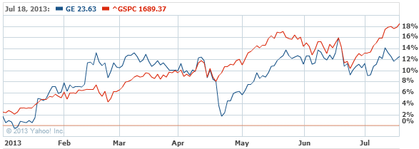 General Electric Company Common Stock Chart - GE Interactive Chart - Yahoo! Finance