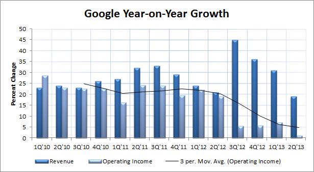 Goog Growth