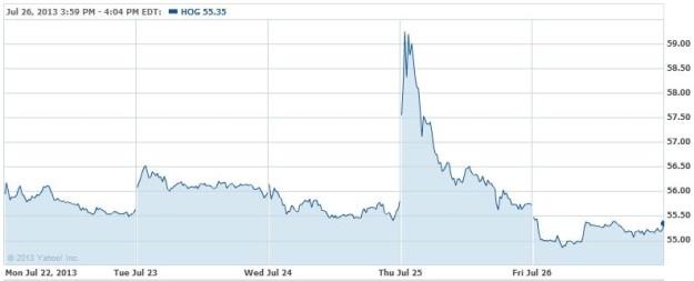 0df112d61 CROCS Inc. (NASDAQ CROX) delivered a profit and missed Wall Street s  expectations