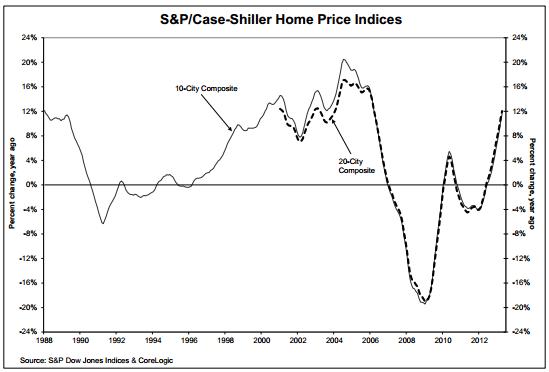 Home Price