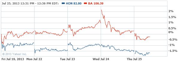 Honeywell International Inc. Co Stock Chart - HON Interactive Chart - Yahoo! Finance