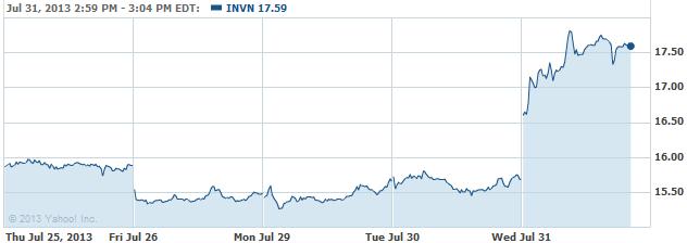 INVN-20130731