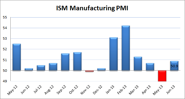 ISM Manufacturing2