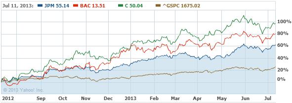 JP Morgan Chase & Co. Common St Stock Chart - JPM Interactive Chart - Yahoo! Finance