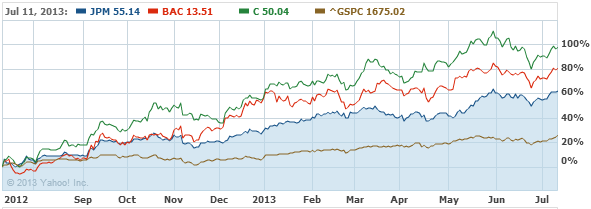 JP Morgan Chase & Co. Common St Stock Chart - JPM Interactive Chart - Yahoo! Finance