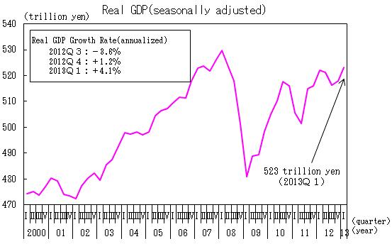 Japan Real GDP