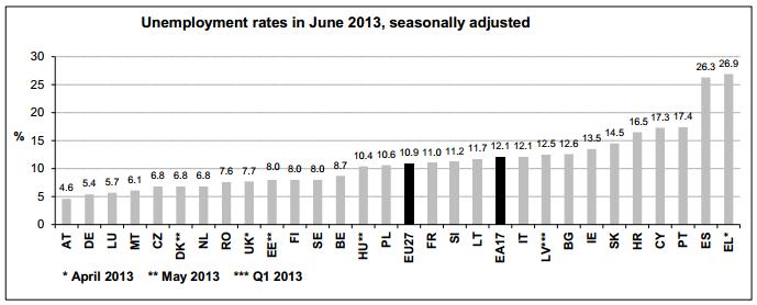 June Euro Unemployment