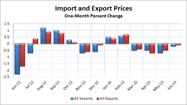 June MOnthly Import and Export Prices