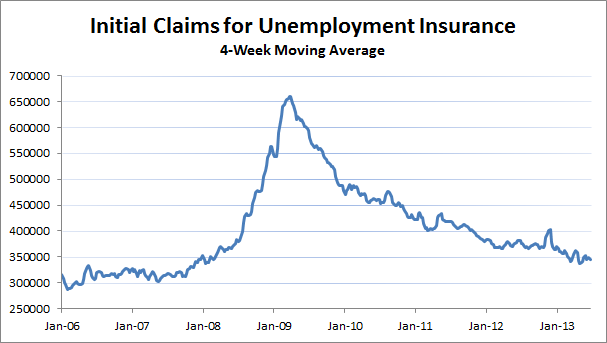 LMR Initial Claims Unemployment
