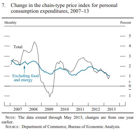 MPRInflation