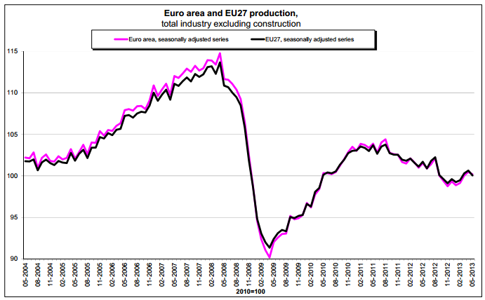 May Euro Industrial Production