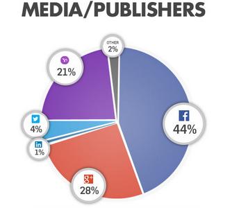 Media:publishers login