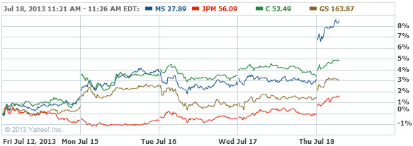 Morgan Stanley Common Stock Stock Chart - MS Interactive Chart - Yahoo! Finance
