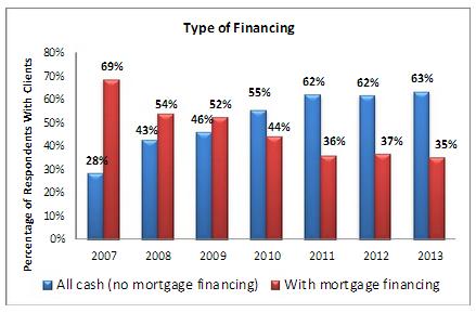NAR Financing