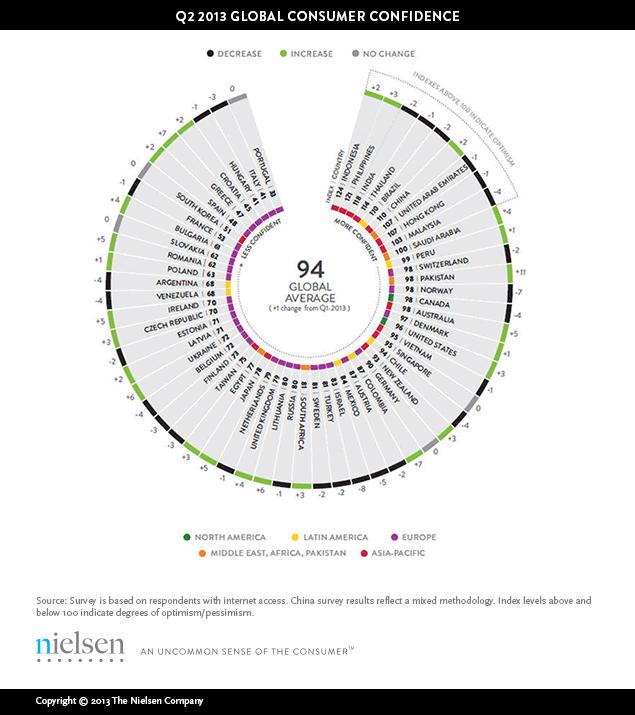 Nielsen Global Confidence Chart