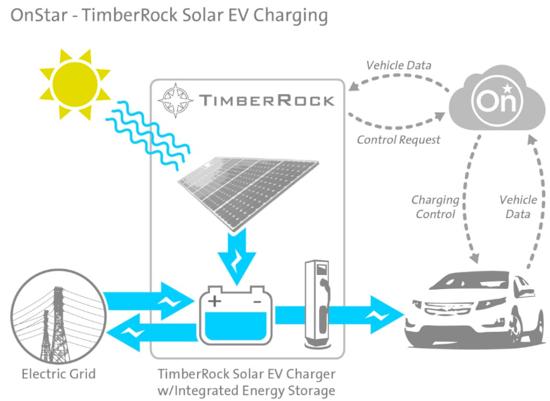 OnStar-TimberRock-Solar-EV-Charging